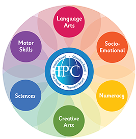 International Preschool Curriculum (IPC)